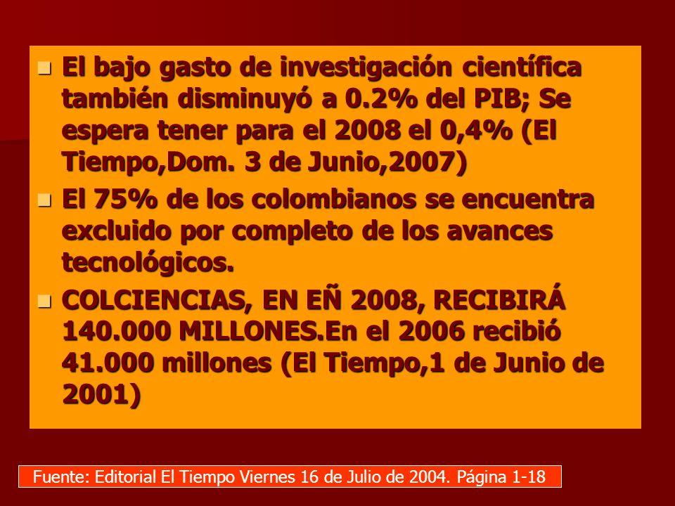 El bajo gasto de investigación científica también disminuyó a 0.2% del PIB; Se espera tener para el 2008 el 0,4% (El Tiempo,Dom. 3 de Junio,2007) El b