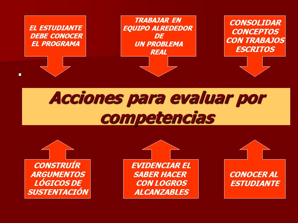 . EL ESTUDIANTE DEBE CONOCER EL PROGRAMA Acciones para evaluar por competencias TRABAJAR EN EQUIPO ALREDEDOR DE UN PROBLEMA REAL CONSOLIDAR CONCEPTOS
