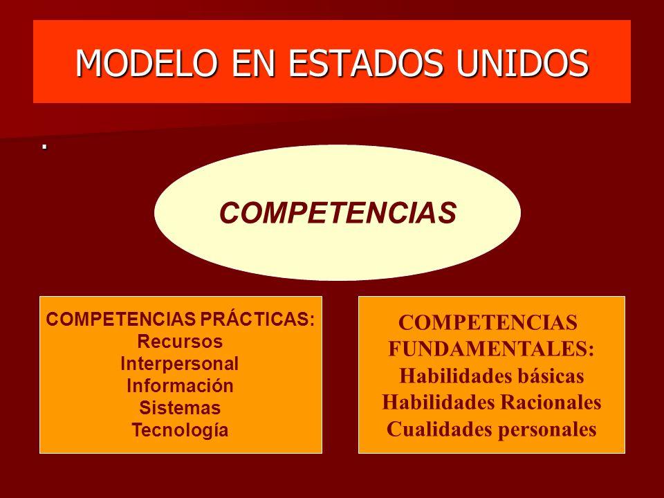 MODELO EN ESTADOS UNIDOS COMPETENCIAS COMPETENCIAS PRÁCTICAS: Recursos Interpersonal Información Sistemas Tecnología COMPETENCIAS FUNDAMENTALES: Habil