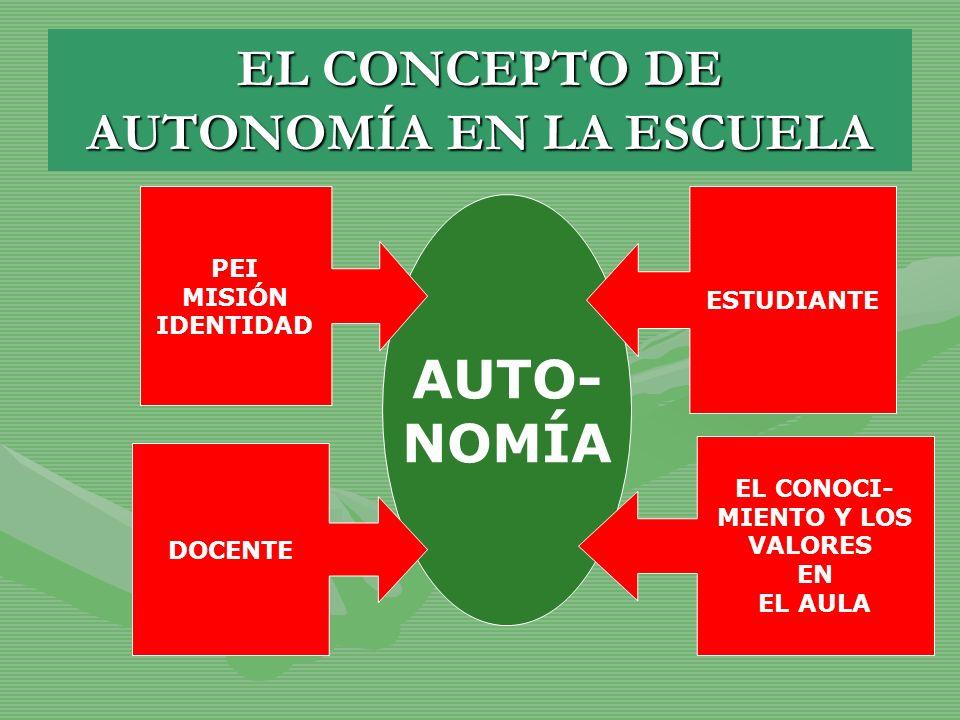 EL CONCEPTO DE AUTONOMÍA EN LA ESCUELA AUTO- NOMÍA PEI MISIÓN IDENTIDAD DOCENTE ESTUDIANTE EL CONOCI- MIENTO Y LOS VALORES EN EL AULA