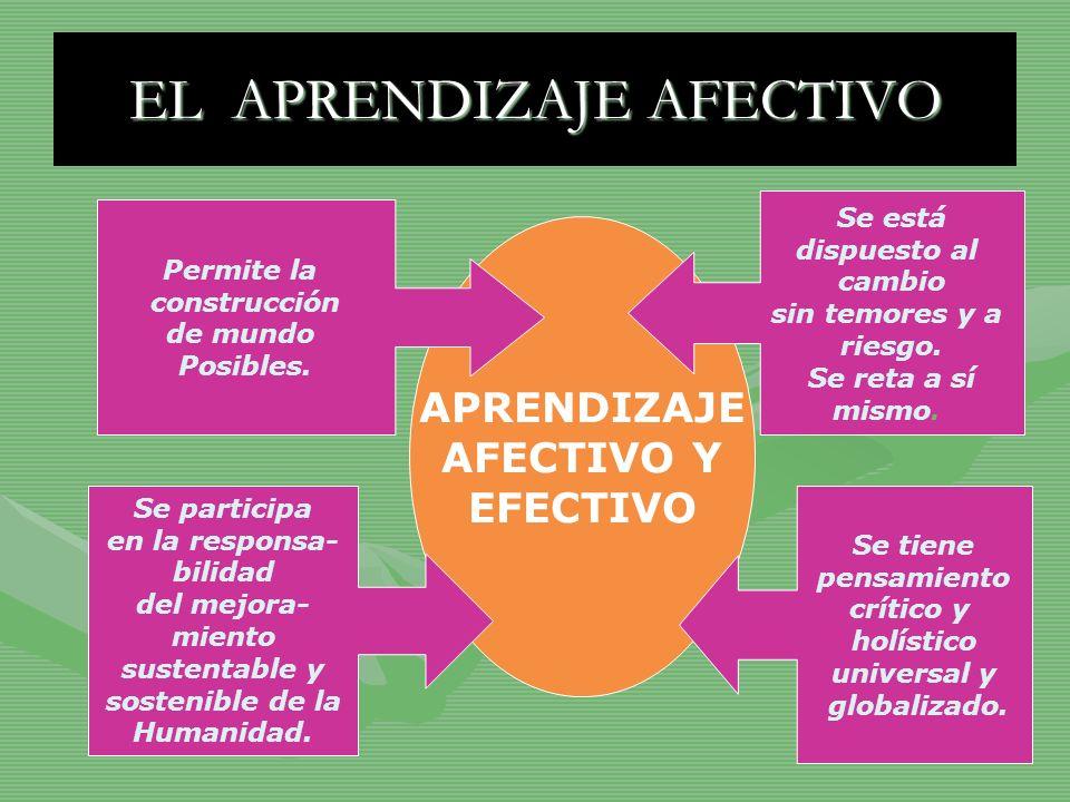 EL APRENDIZAJE AFECTIVO APRENDIZAJE AFECTIVO Y EFECTIVO Permite la construcción de mundo Posibles. Se participa en la responsa- bilidad del mejora- mi
