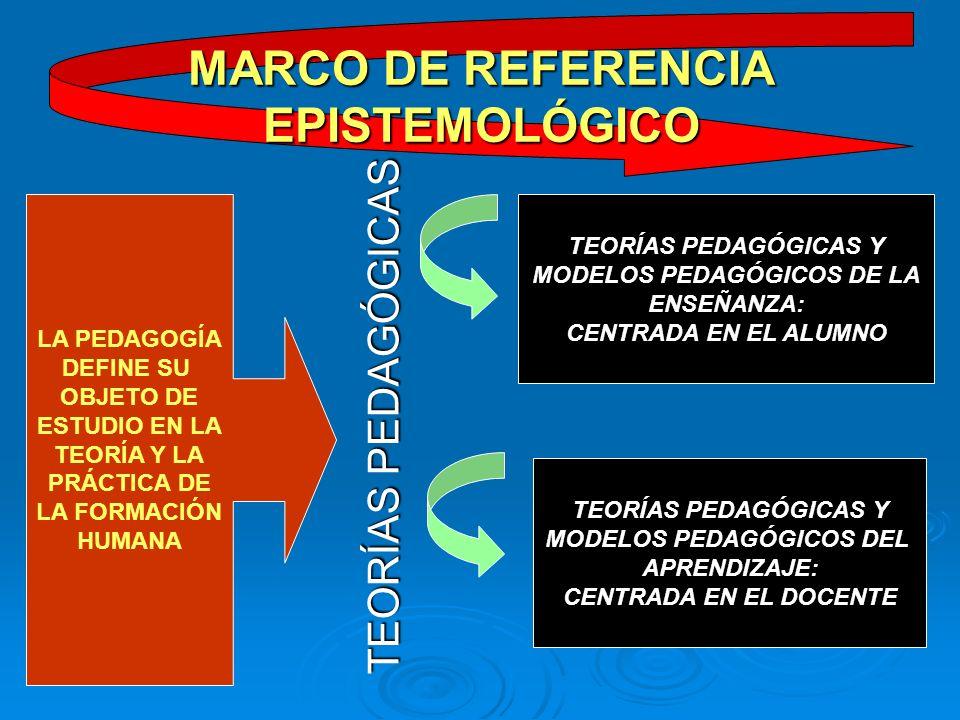 TEORÍAS PEDAGÓGICAS MARCO DE REFERENCIA EPISTEMOLÓGICO LA PEDAGOGÍA DEFINE SU OBJETO DE ESTUDIO EN LA TEORÍA Y LA PRÁCTICA DE LA FORMACIÓN HUMANA TEORÍAS PEDAGÓGICAS Y MODELOS PEDAGÓGICOS DE LA ENSEÑANZA: CENTRADA EN EL ALUMNO TEORÍAS PEDAGÓGICAS Y MODELOS PEDAGÓGICOS DEL APRENDIZAJE: CENTRADA EN EL DOCENTE