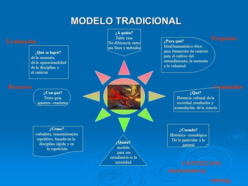 ¿Cuándo? Secuenciación o formas de organizar las temáticas. ¿Cómo? El método pedagógico- didáctico o las técnicas de enseñanza o de aprendizaje. ¿Recu
