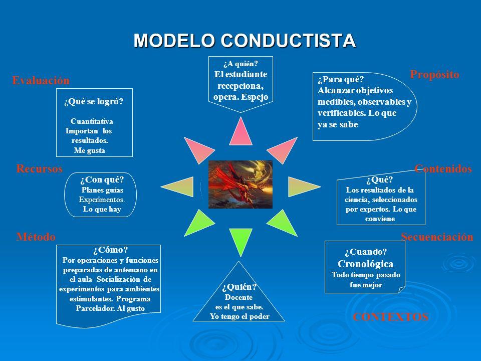 MODELO TRADICIONAL MODELO TRADICIONAL ¿Qué se logró? de la memoria, de la operacionalidad de la disciplina y el carácter ¿Con qué? Texto guía apuntes-