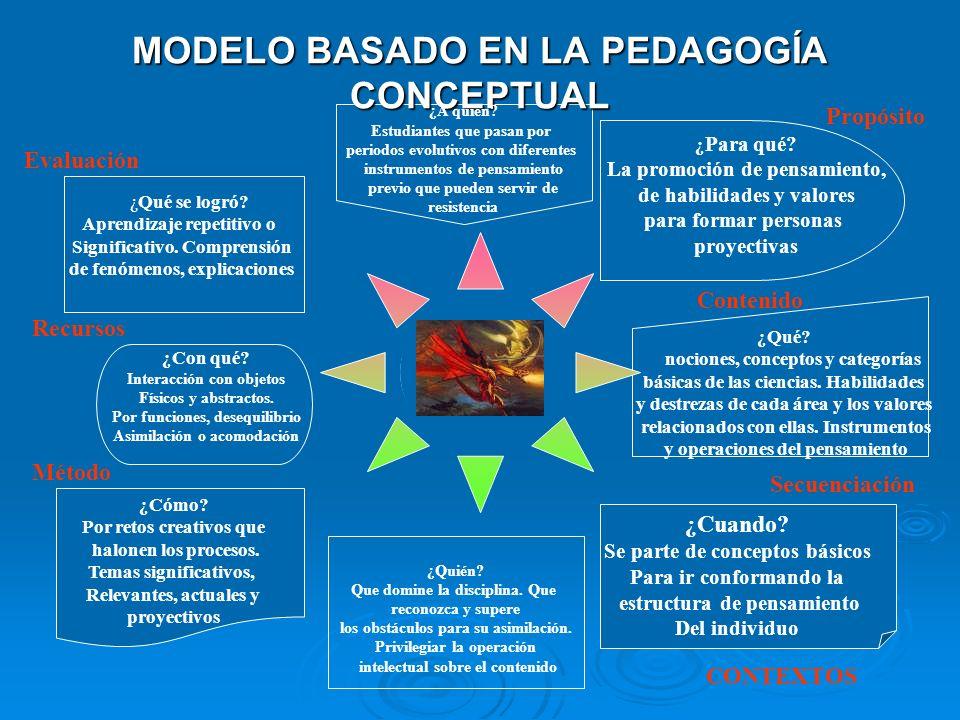 MODELO BASADO EN LA SICOLOGÍA GENÉTICA ¿Qué se logró? Desarrollo de estructuras de pensamiento. Los contenidos no son la prioridad ¿Con qué? Interacci
