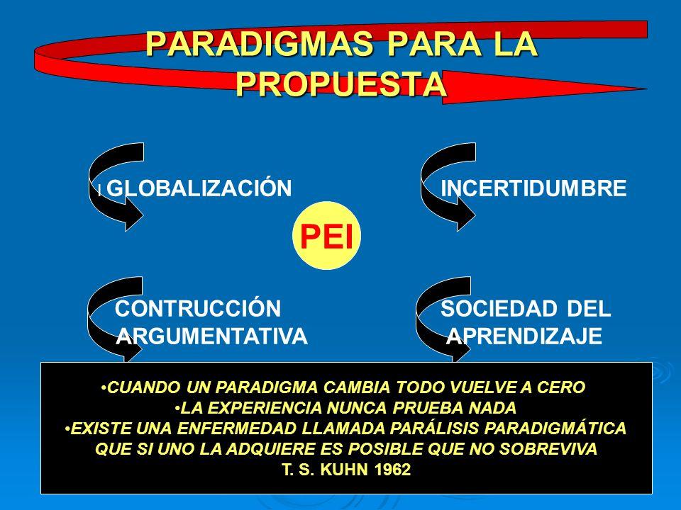 PARADIGMAS PARA LA PROPUESTA GLOBALIZACIÓN CONTRUCCIÓN ARGUMENTATIVA I INCERTIDUMBRE SOCIEDAD DEL APRENDIZAJE CUANDO UN PARADIGMA CAMBIA TODO VUELVE A CERO LA EXPERIENCIA NUNCA PRUEBA NADA EXISTE UNA ENFERMEDAD LLAMADA PARÁLISIS PARADIGMÁTICA QUE SI UNO LA ADQUIERE ES POSIBLE QUE NO SOBREVIVA T.