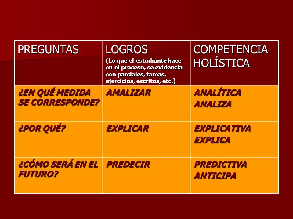 COMPETENCIAS CON SENTIDO HOLÍSTICO, NO REDUCCIONISTA PREGUNTASLOGROS (Lo que el estudiante hace en el proceso, se evidencia con parciales, tareas, eje