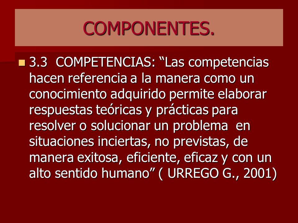 COMPONENTES. 3.2 INDICADORES DE DESEMPEÑO: Fuente que nos permite verificar cualitativa y cuantitativamente que el o los logros previstos se han alcan