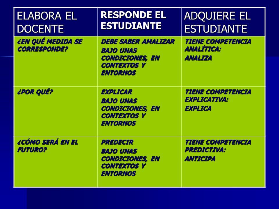 LAS COMPETENCIAS SE MODELAN DESDE EL AULA DE CLASE CON PRUEBAS (INDICADORES) QUE PARTEN DE LAS SIGUIENTES PREGUNTAS PREGUNTAS ORIENTADORAS : Las elabo