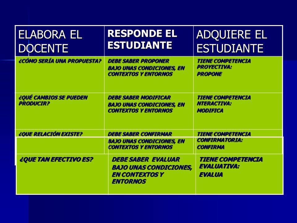 ELABORA EL DOCENTE RESPONDE EL ESTUDIANTE ADQUIERE EL ESTUDIANTE ¿EN QUÉ MEDIDA SE CORRESPONDE? DEBE SABER AMALIZAR BAJO UNAS CONDICIONES, EN CONTEXTO