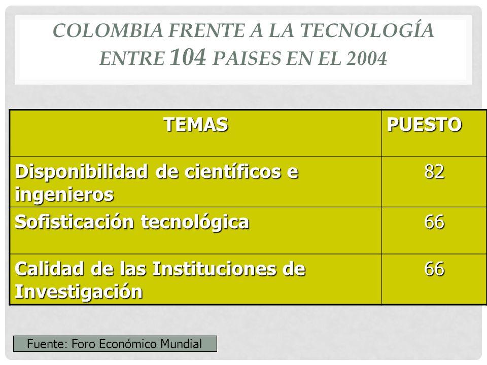 COLOMBIA FRENTE A LA TECNOLOGÍA ENTRE 104 PAISES EN EL 2004 TEMASPUESTO Disponibilidad de científicos e ingenieros 82 Sofisticación tecnológica 66 Calidad de las Instituciones de Investigación 66 Fuente: Foro Económico Mundial