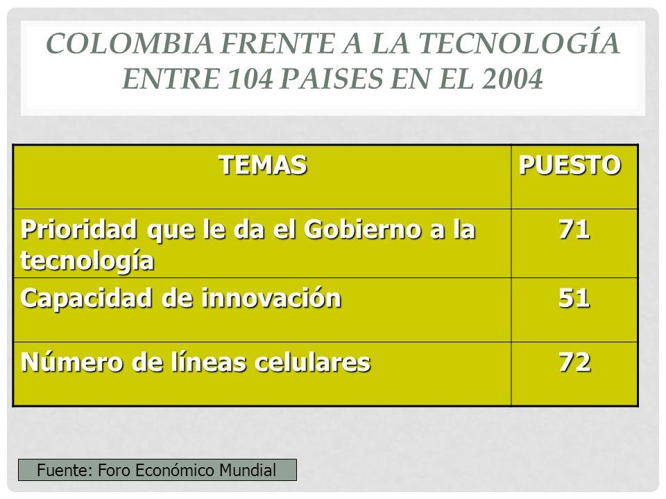 COLOMBIA FRENTE A LA TECNOLOGÍA ENTRE 104 PAISES EN EL 2004.