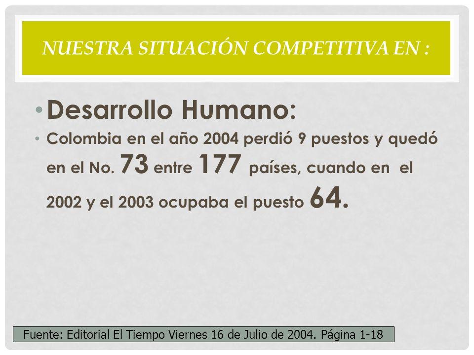 NUESTRA SITUACIÓN COMPETITIVA EN : Desarrollo Humano: Colombia en el año 2004 perdió 9 puestos y quedó en el No.