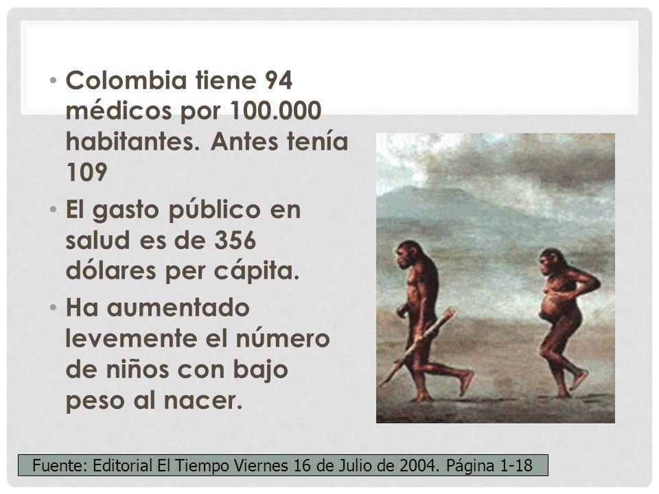 Colombia tiene 94 médicos por 100.000 habitantes.