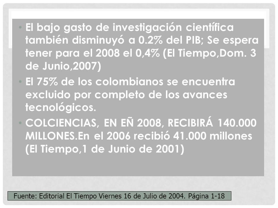 El bajo gasto de investigación científica también disminuyó a 0.2% del PIB; Se espera tener para el 2008 el 0,4% (El Tiempo,Dom.