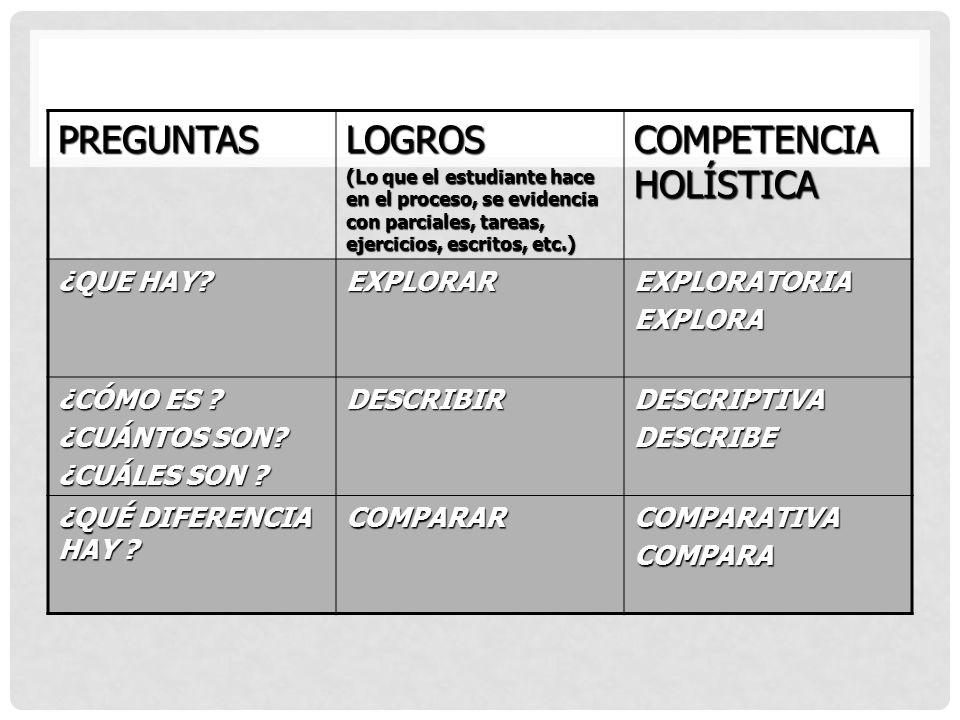 PREGUNTASLOGROS (Lo que el estudiante hace en el proceso, se evidencia con parciales, tareas, ejercicios, escritos, etc.) COMPETENCIA HOLÍSTICA ¿QUE HAY.