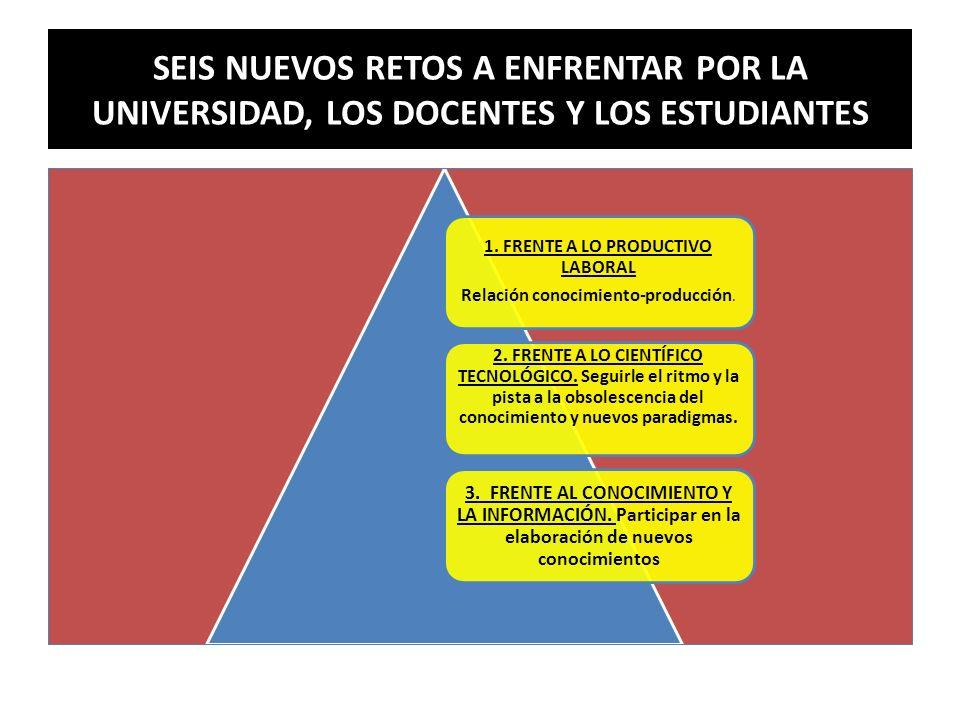 SEIS NUEVOS RETOS A ENFRENTAR POR LA UNIVERSIDAD, LOS DOCENTES Y LOS ESTUDIANTES 1. FRENTE A LO PRODUCTIVO LABORAL Relación conocimiento-producción. 2