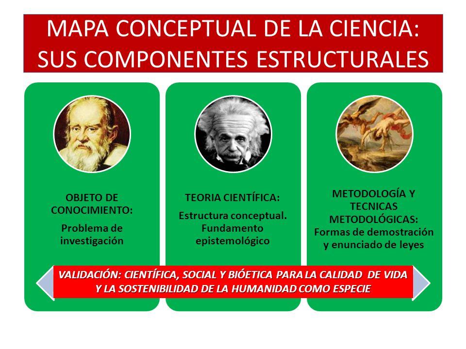 MAPA CONCEPTUAL DE LA CIENCIA: SUS COMPONENTES ESTRUCTURALES OBJETO DE CONOCIMIENTO: Problema de investigación TEORIA CIENTÍFICA: Estructura conceptual.