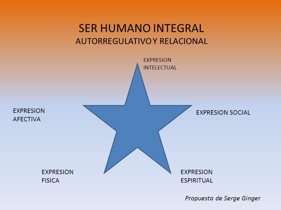 SER HUMANO INTEGRAL AUTORREGULATIVO Y RELACIONAL EXPRESION ESPIRITUAL EXPRESION INTELECTUAL EXPRESION SOCIAL EXPRESION AFECTIVA EXPRESION FISICA Propu