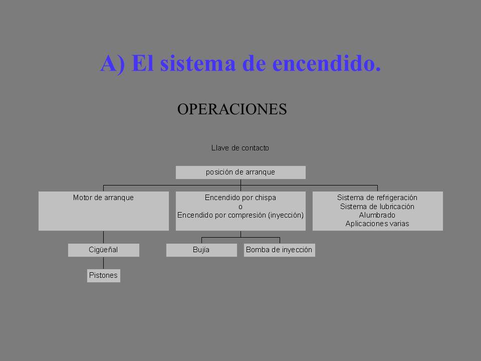 A) El sistema de encendido. OPERACIONES