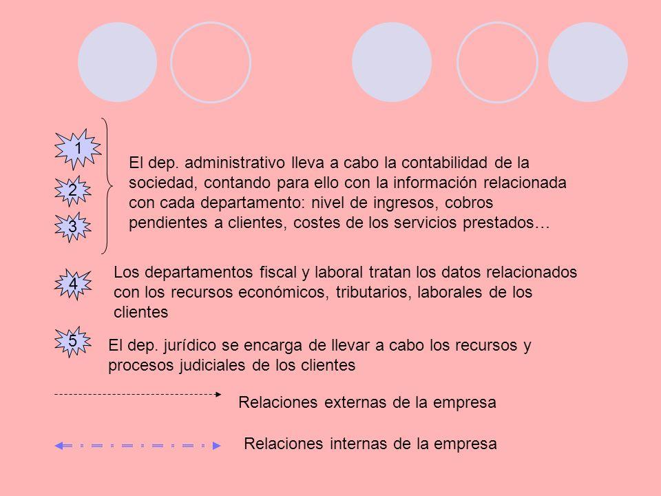1 El dep. administrativo lleva a cabo la contabilidad de la sociedad, contando para ello con la información relacionada con cada departamento: nivel d