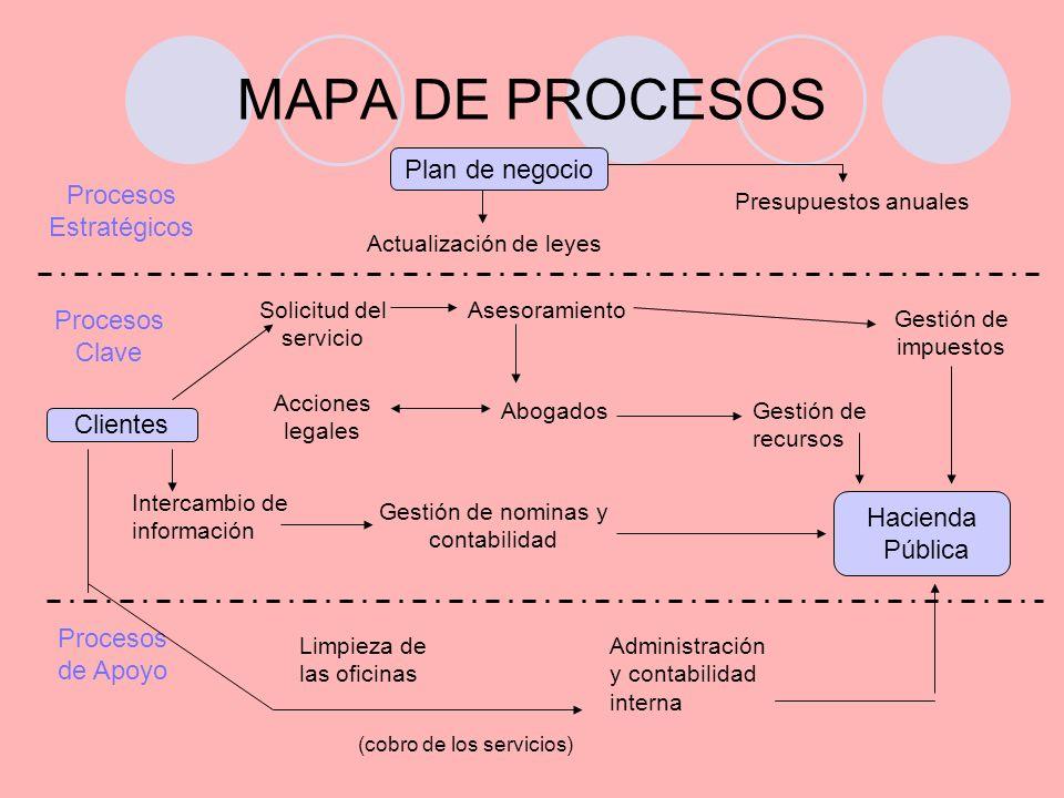 MAPA DE PROCESOS Plan de negocio Procesos Estratégicos Procesos Clave Clientes Hacienda Pública Procesos de Apoyo Limpieza de las oficinas Administrac