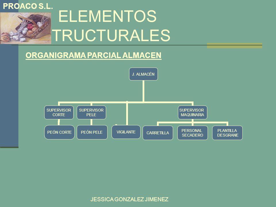 ELEMENTOS ESTRUCTURALES PROACO S.L. JESSICA GONZALEZ JIMENEZ ORGANIGRAMA PARCIAL ALMACEN J. ALMACÉN SUPERVISOR CORTE PEÓN CORTE VIGILANTE SUPERVISOR P