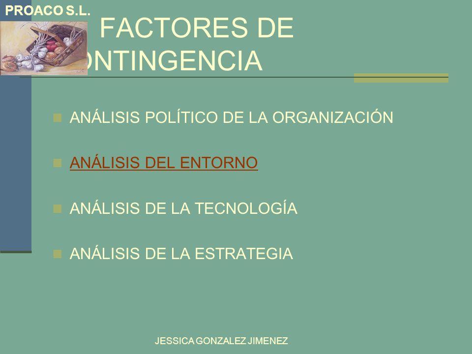 FACTORES DE CONTINGENCIA ANÁLISIS POLÍTICO DE LA ORGANIZACIÓN ANÁLISIS DEL ENTORNO ANÁLISIS DE LA TECNOLOGÍA ANÁLISIS DE LA ESTRATEGIA JESSICA GONZALE