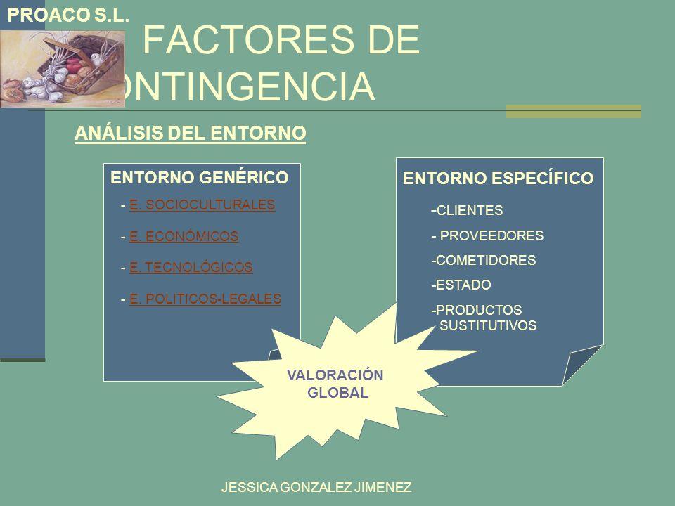 FACTORES DE CONTINGENCIA ANÁLISIS DEL ENTORNO JESSICA GONZALEZ JIMENEZ ENTORNO ESPECÍFICO - CLIENTES - PROVEEDORES -COMETIDORES -ESTADO -PRODUCTOS SUS