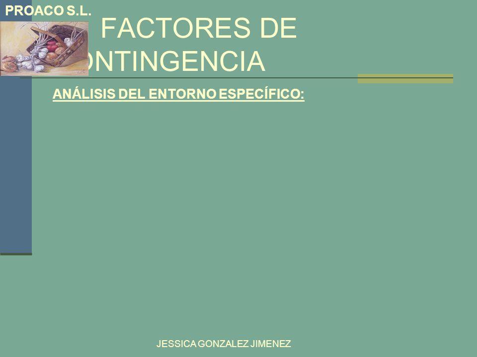 FACTORES DE CONTINGENCIA ANÁLISIS DEL ENTORNO ESPECÍFICO: JESSICA GONZALEZ JIMENEZ PROACO S.L.