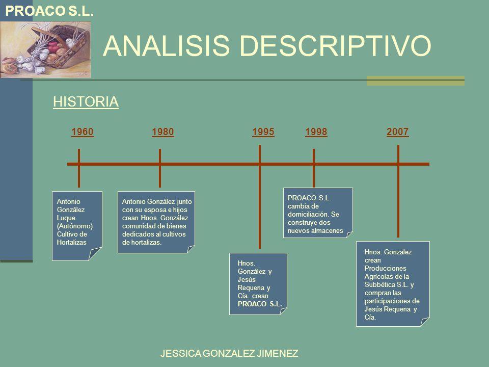 ANALISIS DESCRIPTIVO HISTORIA 1960 1980 1995 1998 200719601980199519982007 PROACO S.L. Antonio González Luque. (Autónomo) Cultivo de Hortalizas Antoni