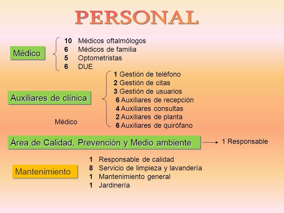 Médico MédicoMédico Auxiliares de clínica Área de Calidad, Prevención y Medio ambiente Mantenimiento 10 Médicos oftalmólogos 6 Médicos de familia 5 Op