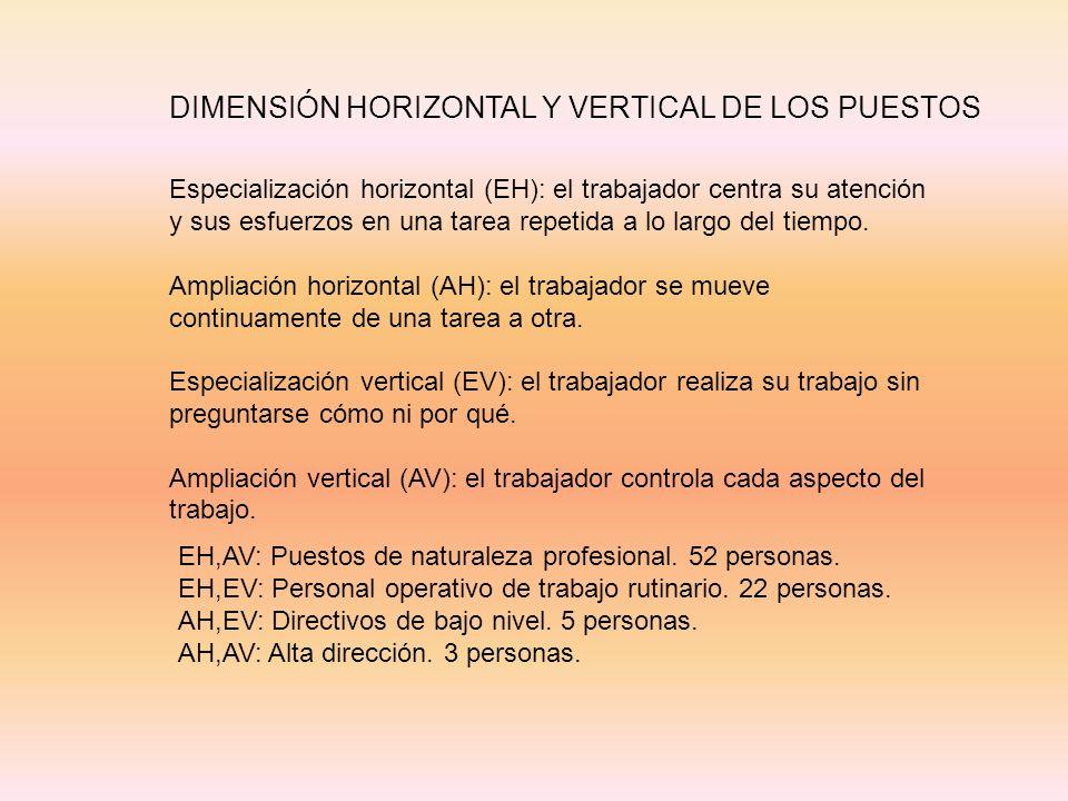EH,AV: Puestos de naturaleza profesional. 52 personas. EH,EV: Personal operativo de trabajo rutinario. 22 personas. AH,EV: Directivos de bajo nivel. 5