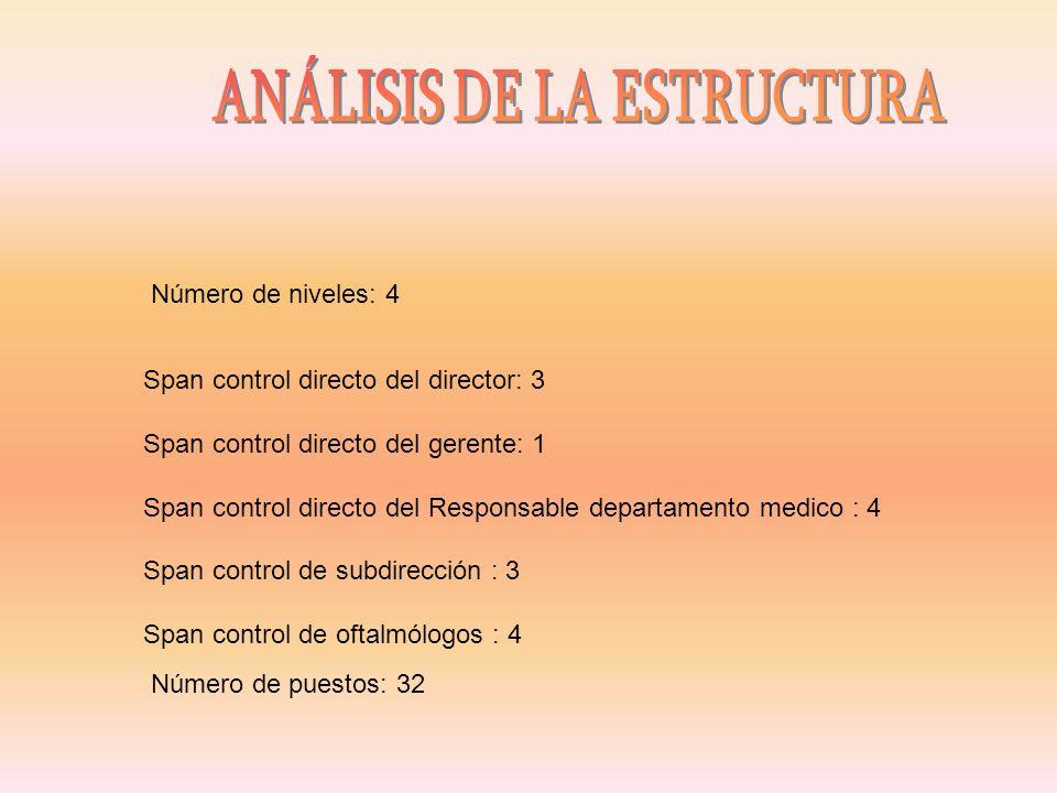 Número de niveles: 4 Span control directo del director: 3 Span control directo del gerente: 1 Span control directo del Responsable departamento medico