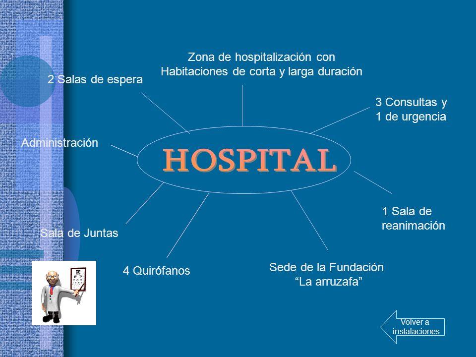 2 Salas de espera Zona de hospitalización con Habitaciones de corta y larga duración 1 Sala de reanimación 4 Quirófanos 3 Consultas y 1 de urgencia Ad