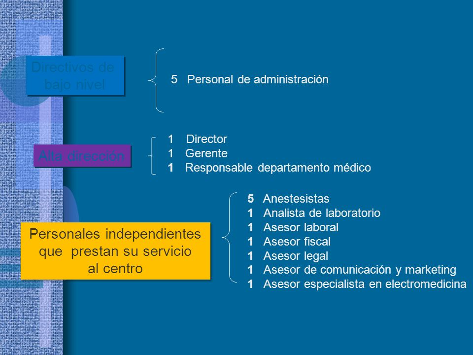 5 Personal de administración Directivos de bajo nivel Directivos de bajo nivel Personales independientes que prestan su servicio al centro Personales