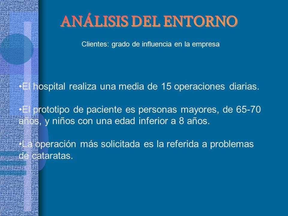 Clientes: grado de influencia en la empresa El hospital realiza una media de 15 operaciones diarias. El prototipo de paciente es personas mayores, de
