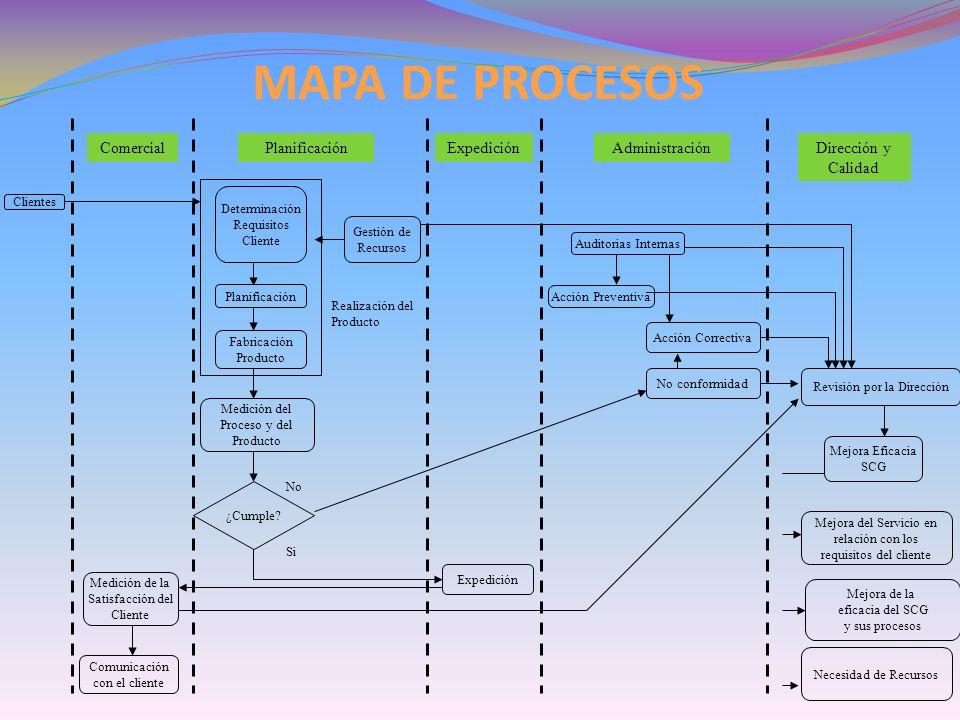 Clientes Medición del Proceso y del Producto No conformidad Acción Preventiva Determinación Requisitos Cliente Auditorias Internas Planificación Fabri