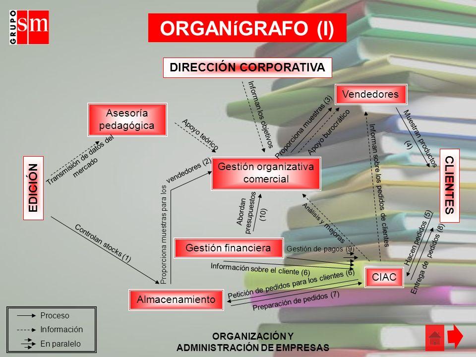 ORGANIZACIÓN Y ADMINISTRACIÓN DE EMPRESAS ANÁLISIS FORMAL DE LA ESTRUCTURA DE LA ORGANIZACIÓN - S- Span de control del Director de Clientes(SCD): 5 -