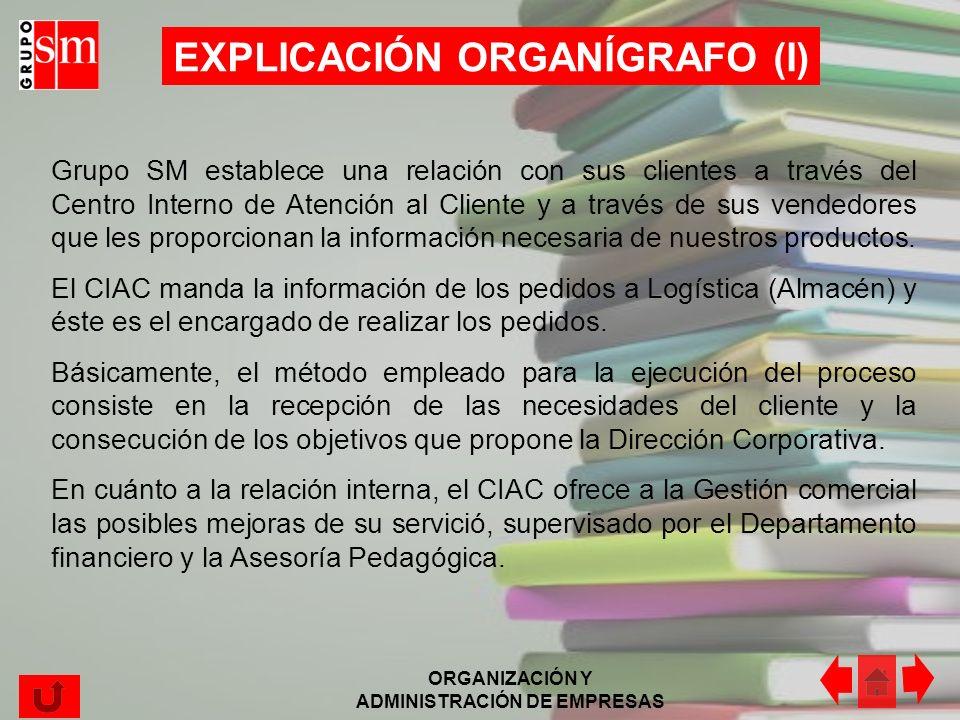 ORGANIZACIÓN Y ADMINISTRACIÓN DE EMPRESAS ORGANíGRAFO (I) EDICIÓN CLIENTES Almacenamiento Gestión organizativa comercial Análisis y mejoras DIRECCIÓN