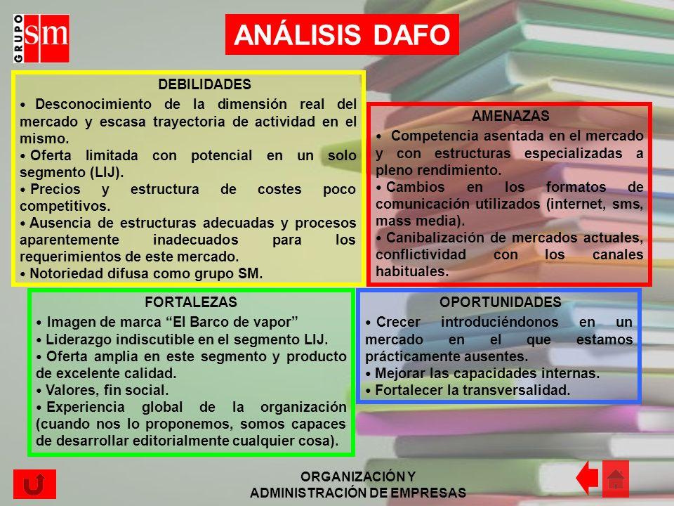 ORGANIZACIÓN Y ADMINISTRACIÓN DE EMPRESAS ANÁLISIS DE LA ESTRATEGIA Grupo SM responde claramente a un patrón ofensivo, ya que está siempre en proceso