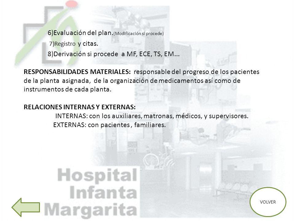 6)Evaluación del plan. (Modificación si procede) 7)Registro y citas. 8)Derivación si procede a MF, ECE, TS, EM... RESPONSABILIDADES MATERIALES: respon