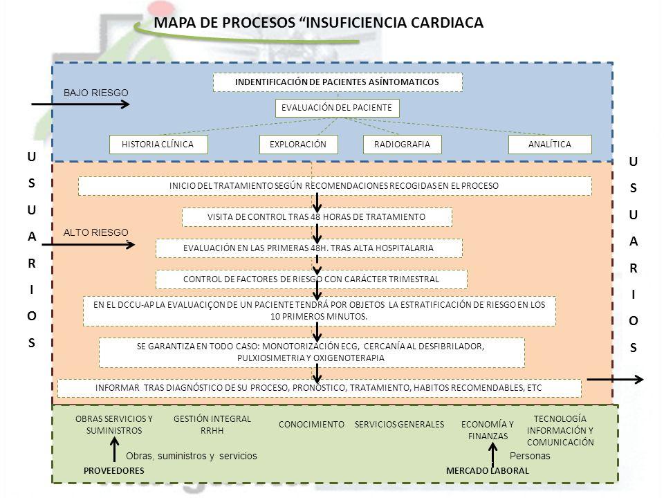 USUARIOSUSUARIOS INDENTIFICACIÓN DE PACIENTES ASÍNTOMATICOS EVALUACIÓN DEL PACIENTE HISTORIA CLÍNICAEXPLORACIÓNRADIOGRAFIA ANALÍTICA INICIO DEL TRATAM