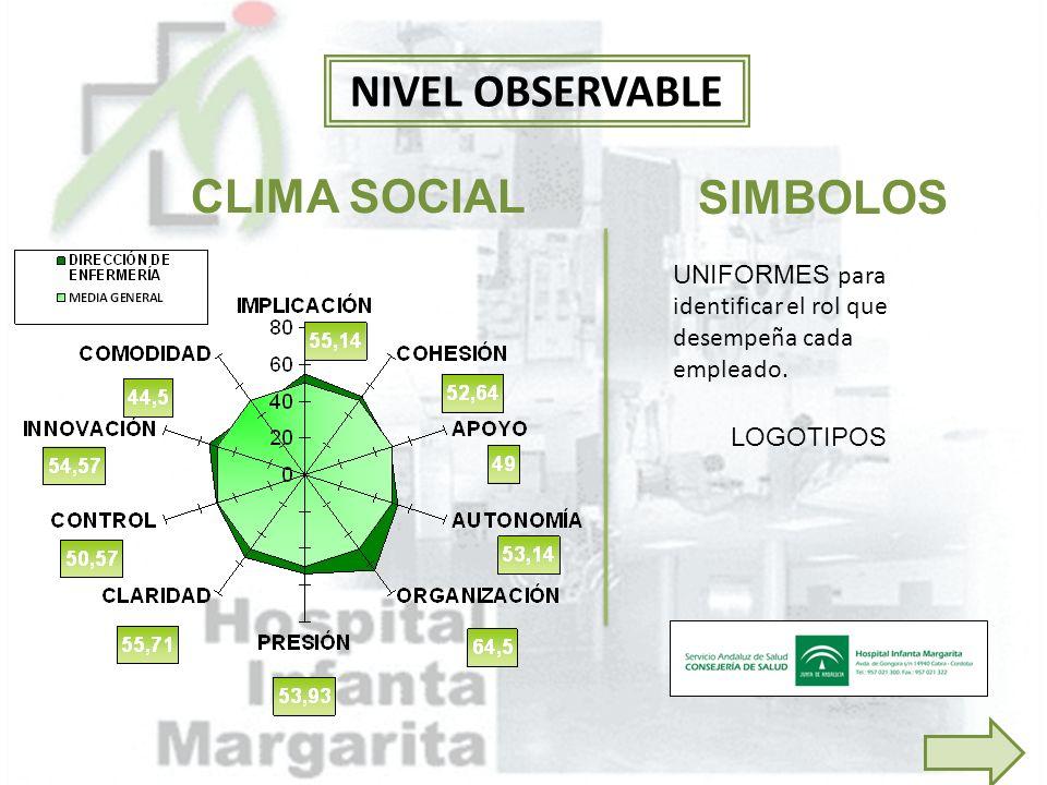 CLIMA SOCIAL SIMBOLOS NIVEL OBSERVABLE UNIFORMES para identificar el rol que desempeña cada empleado. LOGOTIPOS