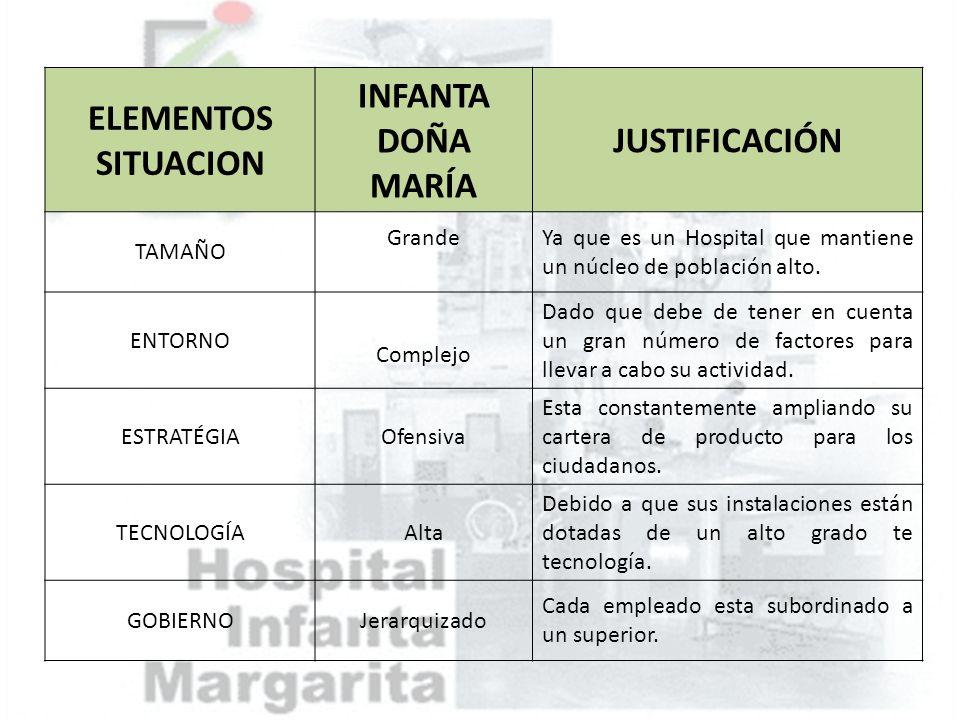 ELEMENTOS SITUACION INFANTA DOÑA MARÍA JUSTIFICACIÓN TAMAÑO GrandeYa que es un Hospital que mantiene un núcleo de población alto. ENTORNO Complejo Dad