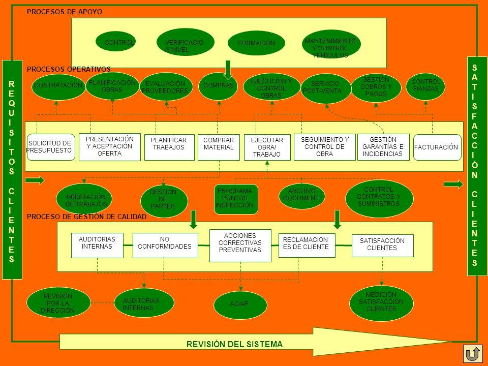 REQUISITOSCLIENTESREQUISITOSCLIENTES PRESENTACIÓN Y ACEPTACIÓN OFERTA PLANIFICAR TRABAJOS EJECUTAR OBRA/ TRABAJO COMPRAR MATERIAL SEGUIMIENTO Y CONTRO