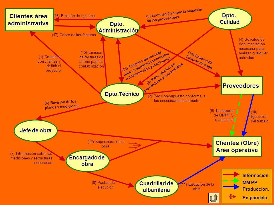Clientes área administrativa Proveedores Dpto.