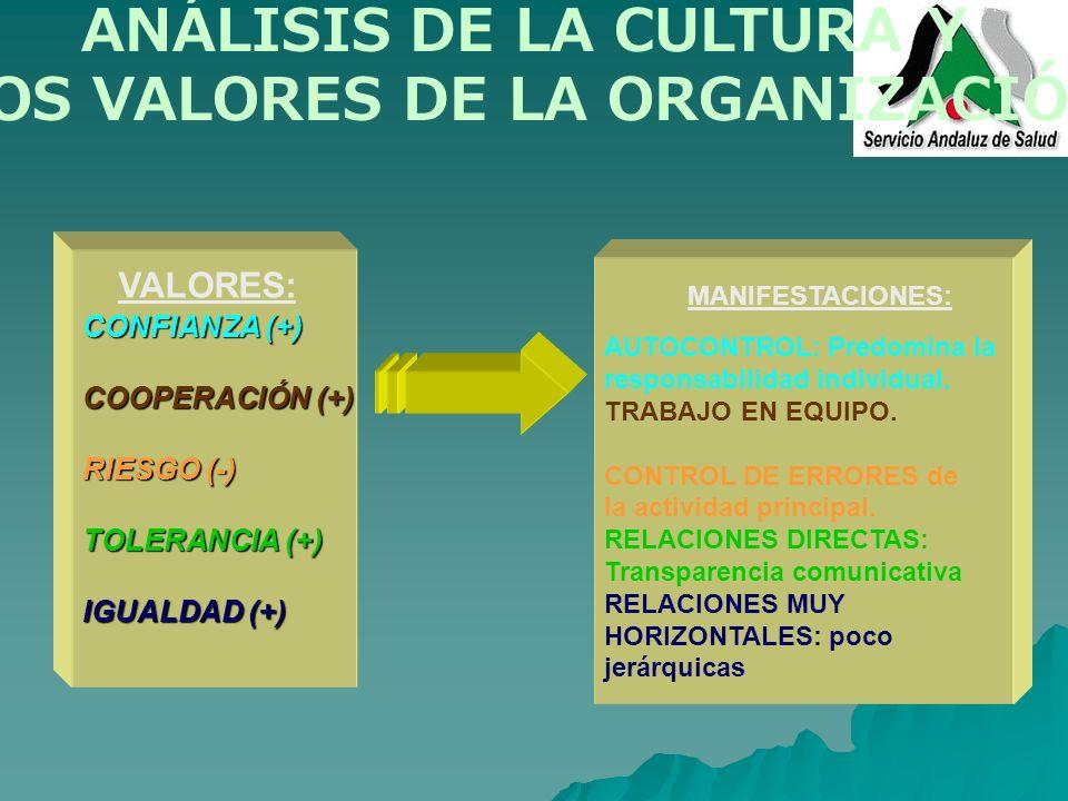 CONFIANZA (+) COOPERACIÓN (+) RIESGO (-) TOLERANCIA (+) IGUALDAD (+) VALORES: MANIFESTACIONES: AUTOCONTROL: Predomina la responsabilidad individual. T