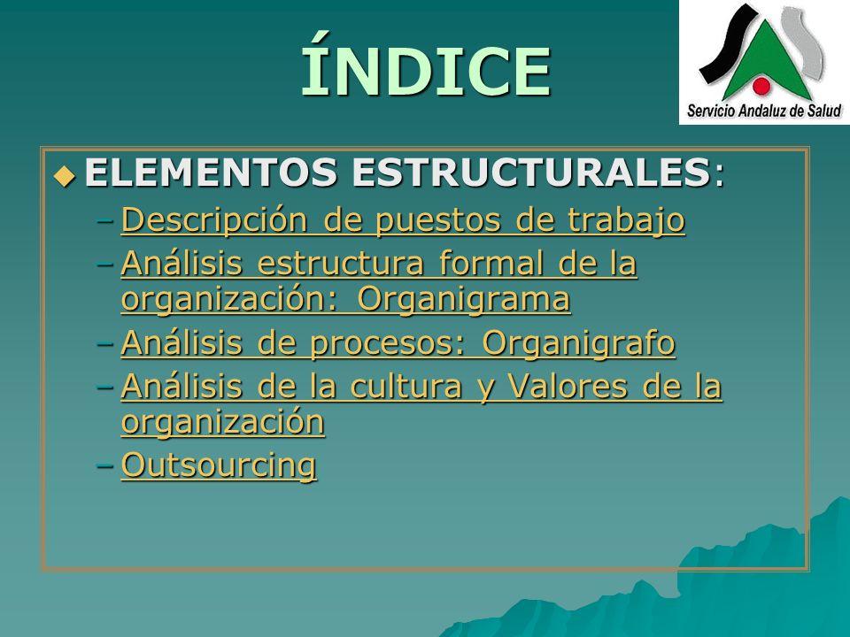 ÍNDICE ELEMENTOS ESTRUCTURALES: ELEMENTOS ESTRUCTURALES: –Descripción de puestos de trabajo Descripción de puestos de trabajoDescripción de puestos de