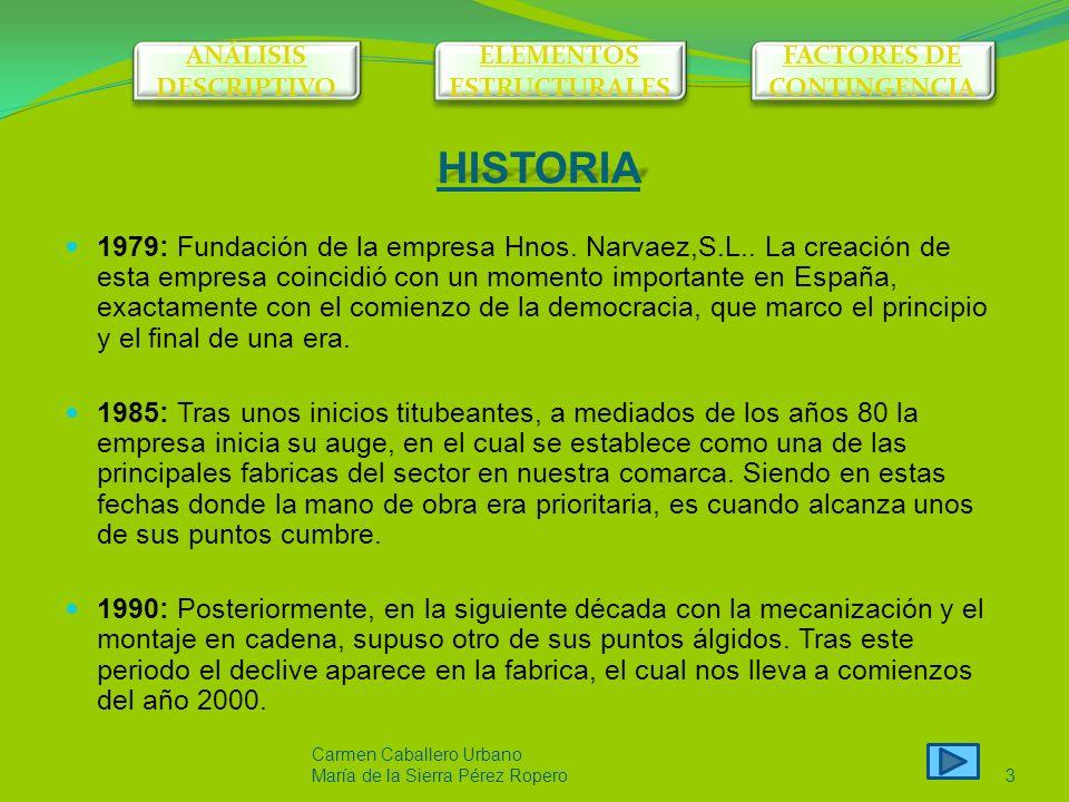 Carmen Caballero Urbano María de la Sierra Pérez Ropero2 ANÁLISIS DESCRIPTIVO ANÁLISIS DESCRIPTIVO ELEMENTOS ESTRUCTURALES ELEMENTOS ESTRUCTURALES FACTORES DE CONTINGENCIA FACTORES DE CONTINGENCIA ANALISÍS DESCRIPTIVO